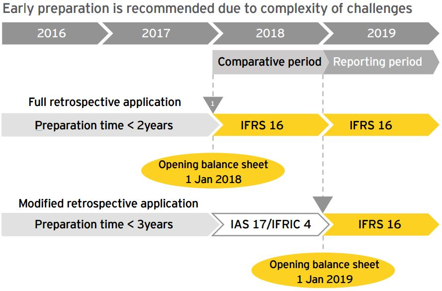 adoption of ifrs in australia Initiate changes to the financial reporting system in australia  research has  provided an interpretation of ifrs adoption using publicly.